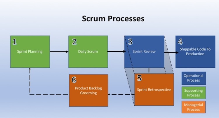Scrum Process Diagram